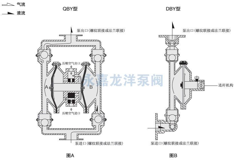 气动泵的工作原理图_QBY氟塑料气动隔膜泵-厂家-价格-型号 - 永嘉龙洋泵阀有限公司