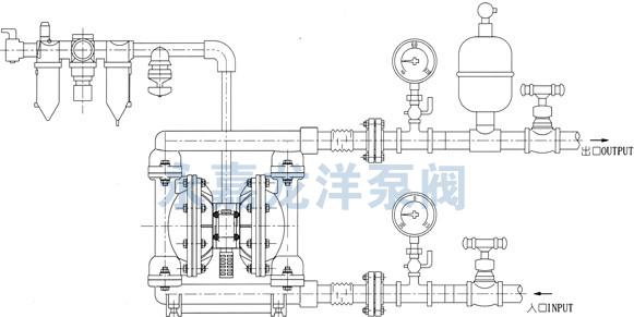 1、由于用空气作动力,所以流量随背压(出口阻力)的变化而自动调整,适合用于中高粘度的流体。而离心泵的工作点是以水为基准设定好的,如果用于粘度稍高的流体,则需要配套减速机或变频调速器,成本就大大的提高了,对于齿轮泵也是同样如此。 2、在易燃易爆的环境中用气动泵可靠且成本低,如燃料、火药、炸药的输送,因为:第一、接地后不可能产生火花;第二、工作中无热量产生,机器不会过热;第三、流体不会过热因为气动隔膜泵对流体的搅动最小。 3、在工地恶劣的地方,如建筑工地、工矿的   废水排放、由于污水中的杂质多且成分复杂,管