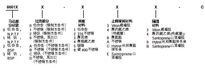 1寸英格索兰气动隔膜泵型号说明