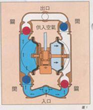 氣動雙隔膜泵原理圖1