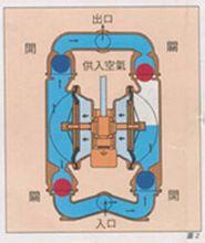 氣動雙隔膜泵原理圖2