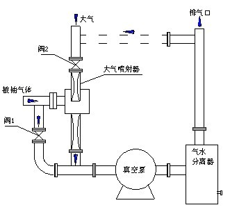 大气喷射器作用原理图