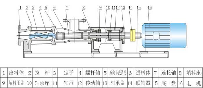 G型料斗式螺桿泵結構圖紙