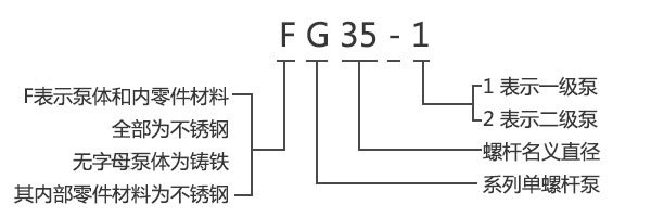 G型手轮调速无级变速单螺杆泵型号意义