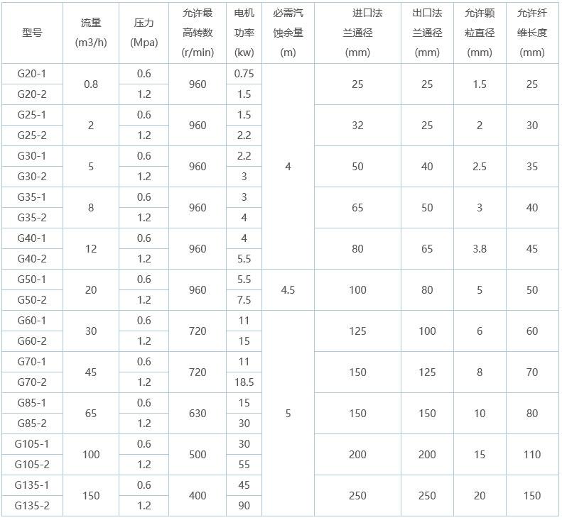 G型单螺杆泵型号及参数图