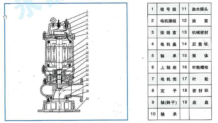 潜水排污泵是一种特殊结构的叶片式泵,驱动泵的电动机与泵制成一个整体,共用一根轴,潜入水中运行,其结构可简述如下:水泵叶轮直接装在电动机的轴上,电动机旋转,从而带动叶轮旋转,将液体通过涡轮壳儿输送到出水管。转子轴依靠上、下两道轴承来固定,电机全部密封,密封有两种形式:静密封、机械密封,电机与叶轮、涡壳之间带有油腔,装有变压器油用以冷却轴承,同事对上密封卢润滑及冷却作用。  WQ潜水排污泵结构图 根据泵功率的大小,潜污泵的各主要部件、结构也有点区别,其主要部件及功能为: 1、叶轮:是排污泵最重要的工作元件,是