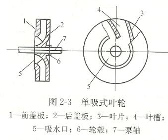 单吸式离心泵叶轮结构图